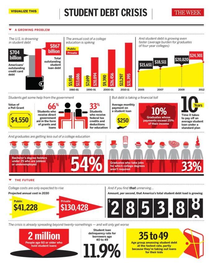 America's student debt crisis - The Week
