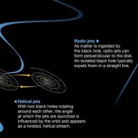 Distant Triple Monster Black Hole Discovered